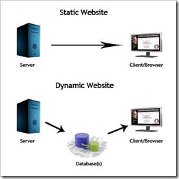 website-statis-dan-website-dinamis